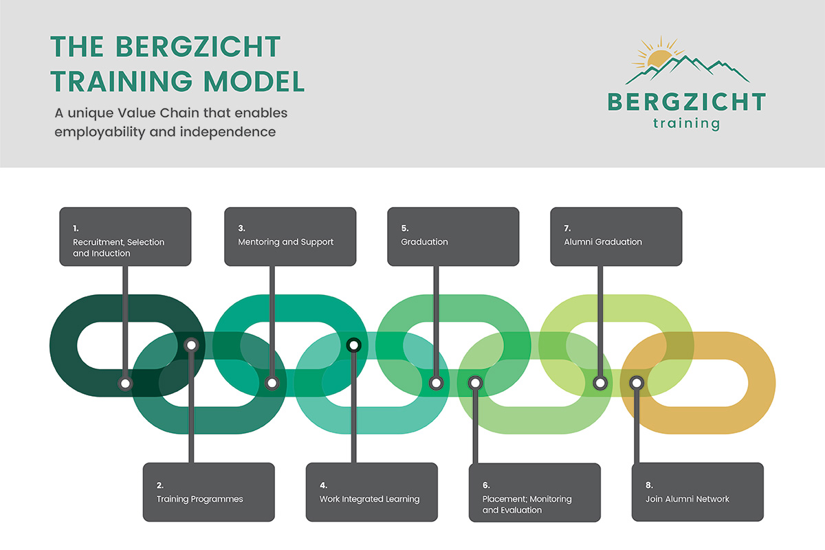 Bergzicht Training Model